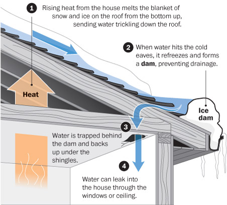Home Inspector 4 Quick Fixes For Ice Dams Specsure